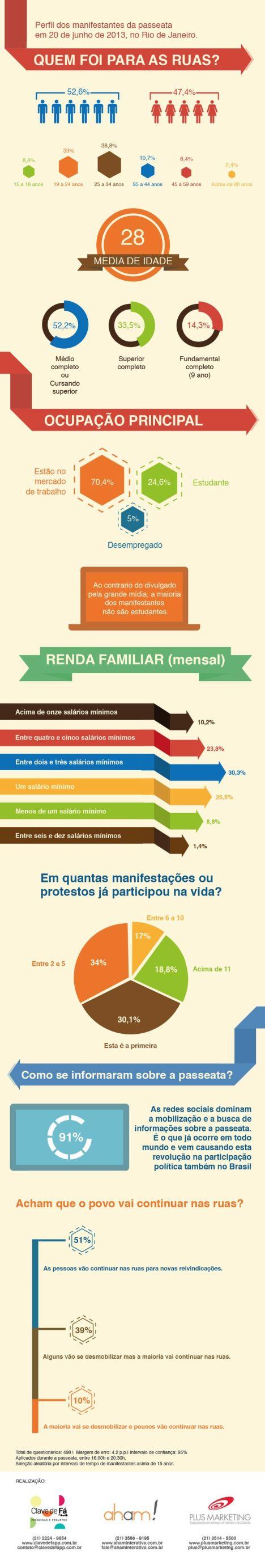 Perfil dos manifestantes no Rio