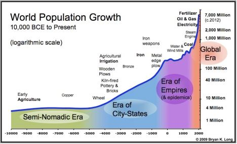 World_Population_Chart